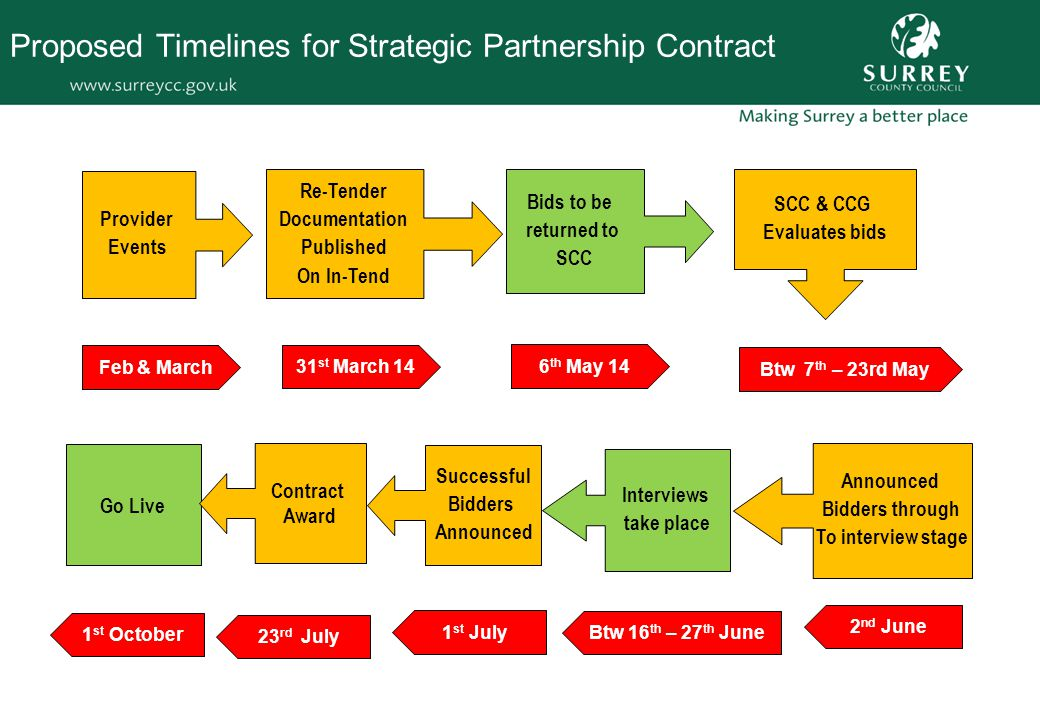Proposed Timelines for Strategic Partnership Contract Provider Events Bids to be returned to SCC Announced Bidders through To interview stage Successful Bidders Announced Go Live Contract Award Re-Tender Documentation Published On In-Tend SCC & CCG Evaluates bids Interviews take place Feb & March 31 st March 14 6 th May 14 Btw 7 th – 23rd May 2 nd June Btw 16 th – 27 th June 1 st July 23 rd July 1 st October