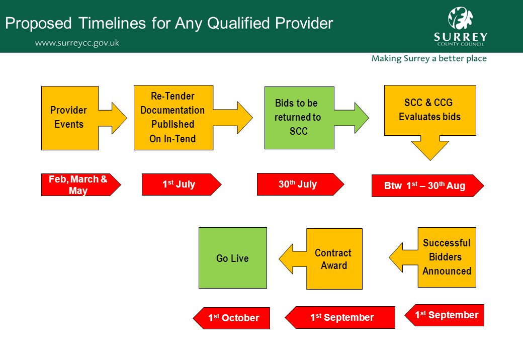 Proposed Timelines for Any Qualified Provider Provider Events Bids to be returned to SCC Successful Bidders Announced Go Live Contract Award Re-Tender Documentation Published On In-Tend SCC & CCG Evaluates bids Feb, March & May 1 st July 30 th July Btw 1 st – 30 th Aug 1 st September 1 st October
