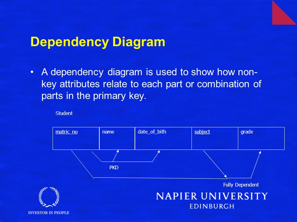 Dependency Diagram A dependency diagram is used to show how non- key attributes relate to each part or combination of parts in the primary key. matric