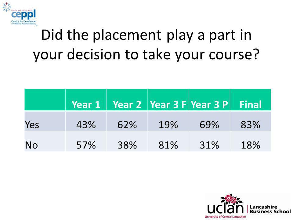 Did the placement play a part in your decision to take your course.