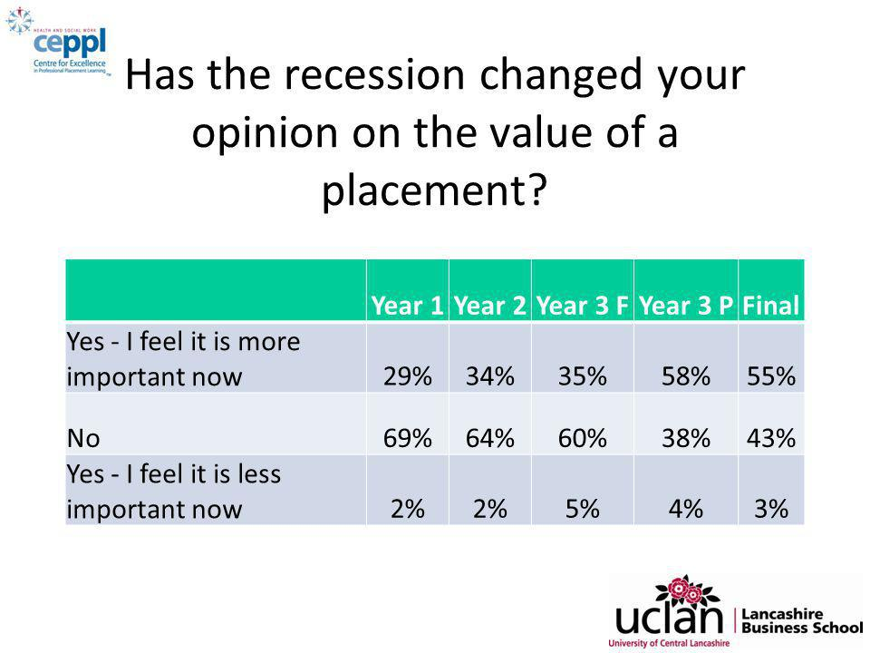 Has the recession changed your opinion on the value of a placement.