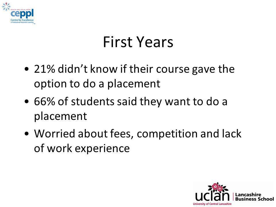 First Years 21% didn't know if their course gave the option to do a placement 66% of students said they want to do a placement Worried about fees, competition and lack of work experience