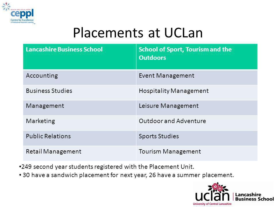 Placements at UCLan Faculty of Management Lancashire Business SchoolSchool of Sport, Tourism and the Outdoors AccountingEvent Management Business StudiesHospitality Management ManagementLeisure Management MarketingOutdoor and Adventure Public RelationsSports Studies Retail ManagementTourism Management 249 second year students registered with the Placement Unit.
