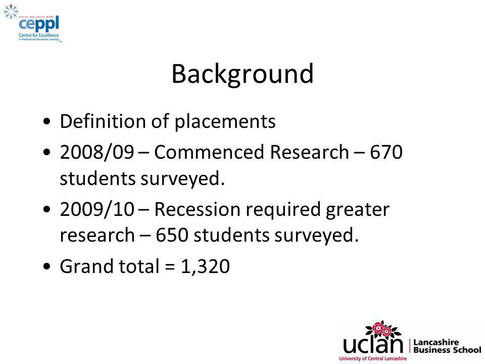 Background Definition of placements 2008/09 – Commenced Research – 670 students surveyed.