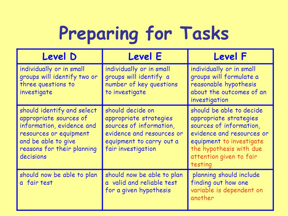 Preparing for Tasks Level DLevel ELevel F individually or in small groups will identify two or three questions to investigate individually or in small