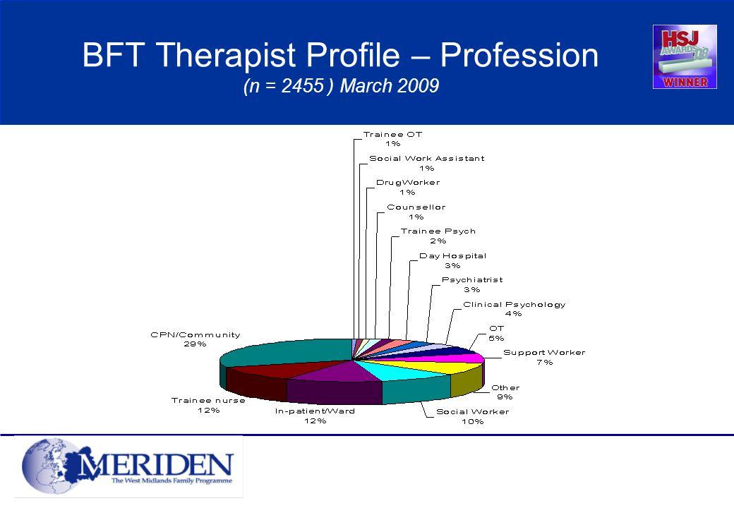 BFT Therapist Profile – Profession (n = 2455 ) March 2009