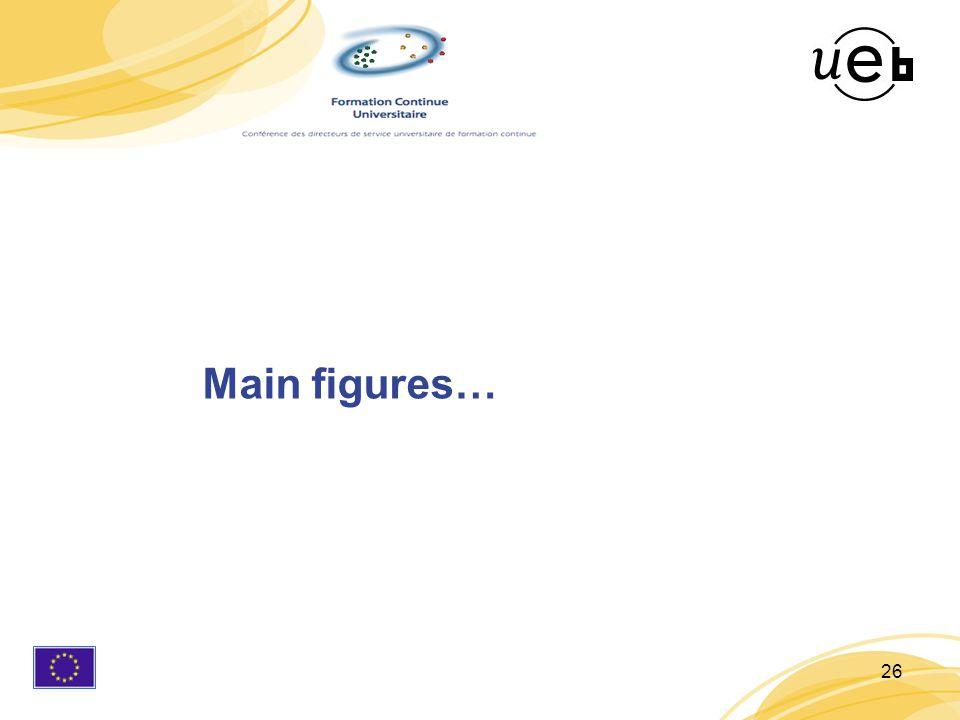 26 Main figures…