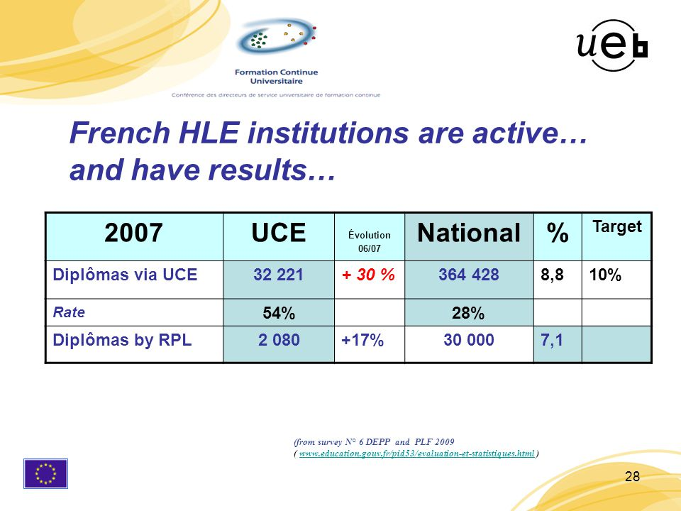 28 2007UCE Évolution 06/07 National% Target Diplômas via UCE32 221+ 30 %364 4288,810% Rate 54%28% Diplômas by RPL2 080+17%30 0007,1 French HLE institutions are active… and have results… (from survey N° 6 DEPP and PLF 2009 ( www.education.gouv.fr/pid53/evaluation-et-statistiques.html )www.education.gouv.fr/pid53/evaluation-et-statistiques.html
