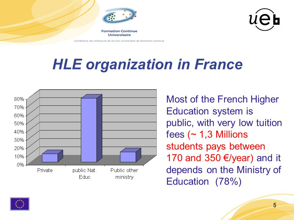 5 HLE organization in France Most of the French Higher Education system is public, with very low tuition fees (~ 1,3 Millions students pays between 170 and 350 €/year) and it depends on the Ministry of Education (78%)