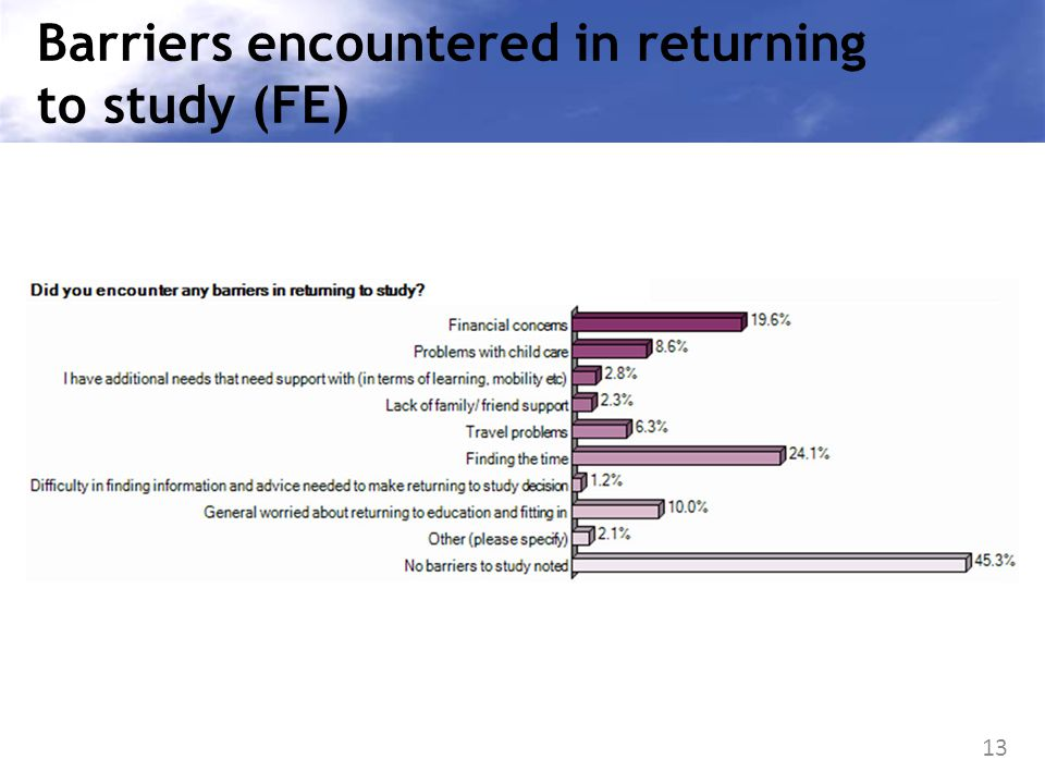 13 Barriers encountered in returning to study (FE)