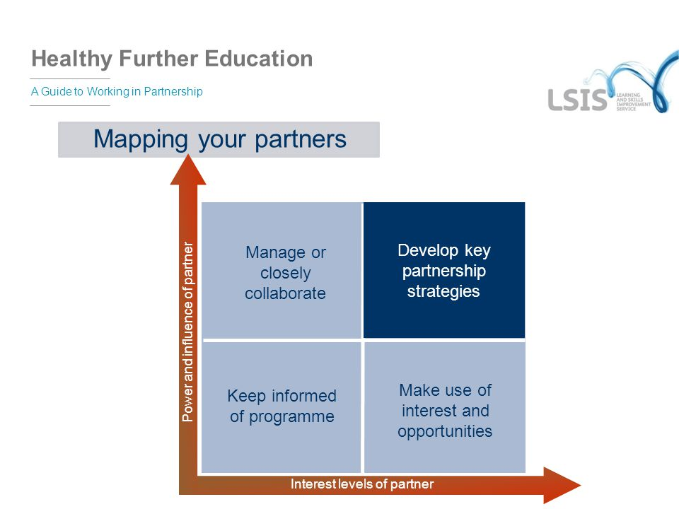 Healthy Further Education A Guide to Working in Partnership Mapping your partners Keep informed of programme Manage or closely collaborate Make use of