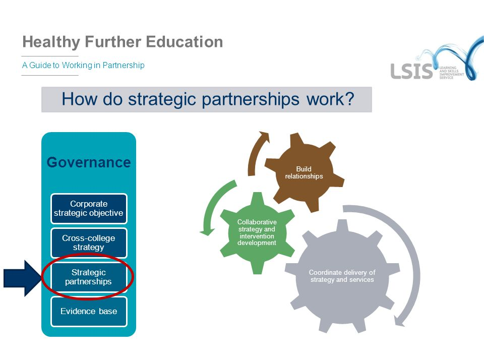Healthy Further Education A Guide to Working in Partnership Governance Corporate strategic objective Cross-college strategy Strategic partnerships Evi
