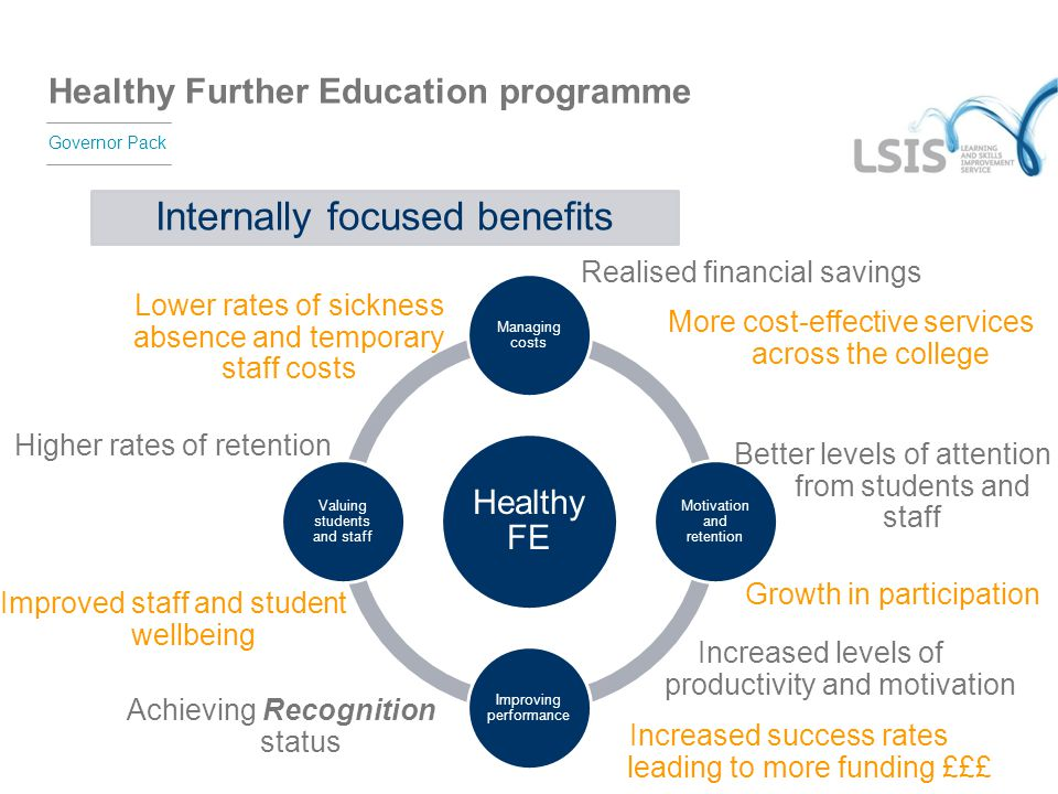 Healthy Further Education programme Governor Pack Healthy FE Managing costs Motivation and retention Improving performance Valuing students and staff
