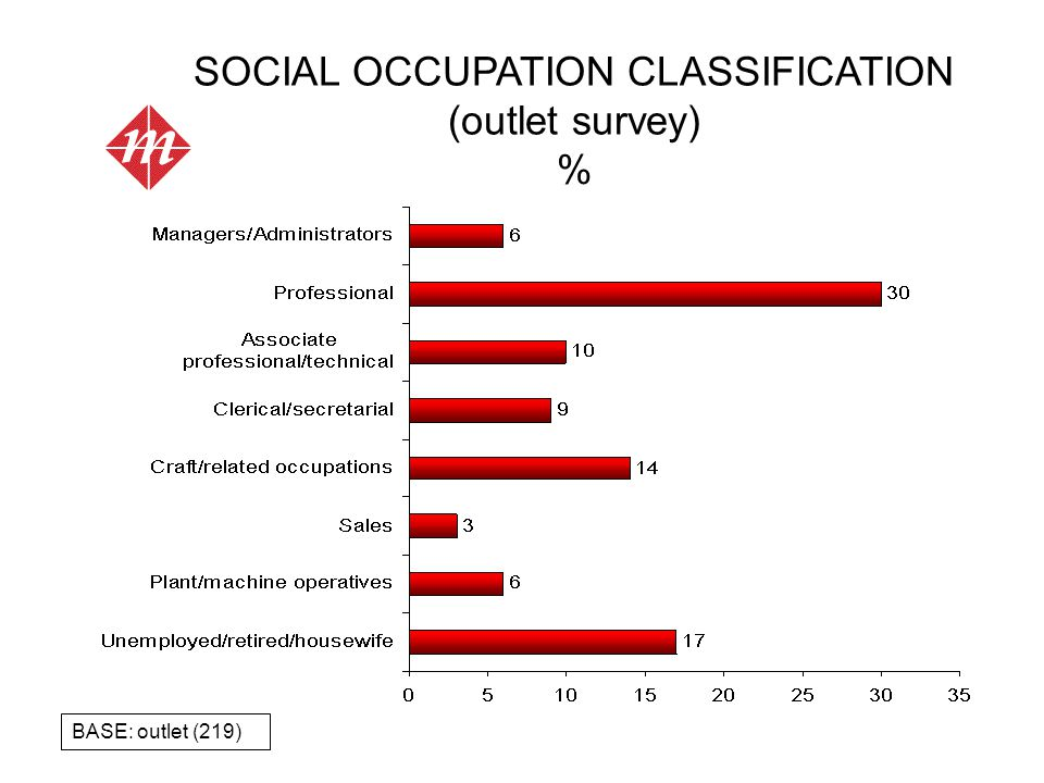SOCIAL OCCUPATION CLASSIFICATION (outlet survey) % BASE: outlet (219)