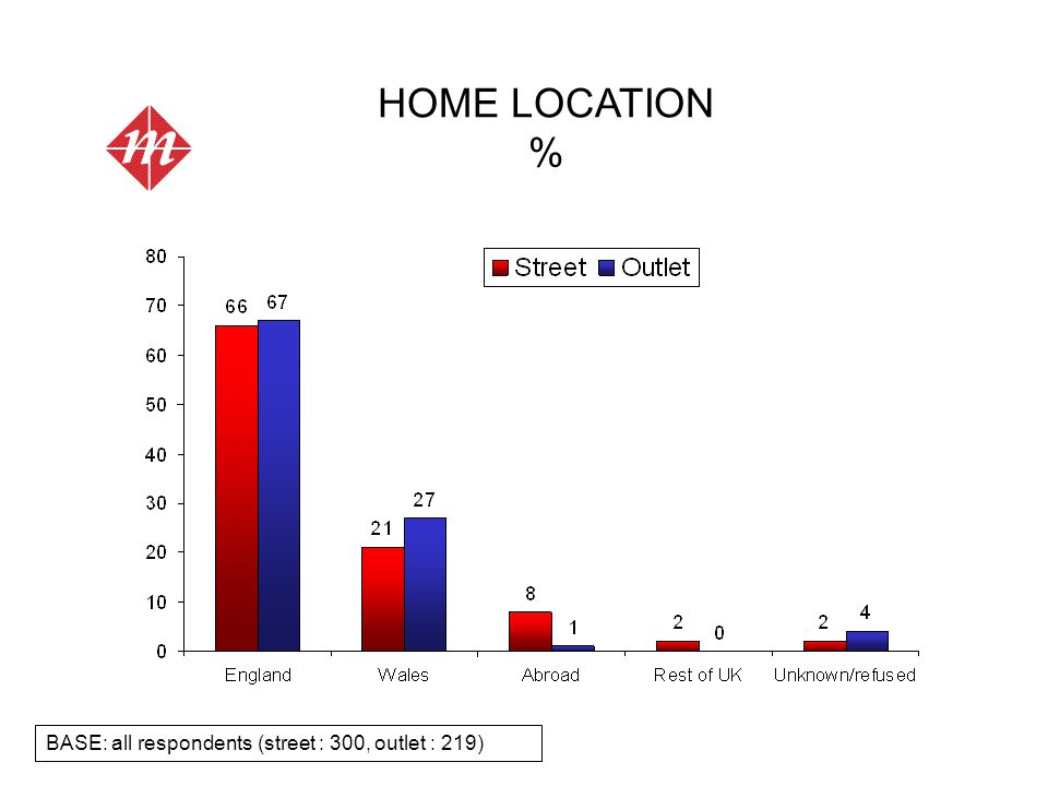 HOME LOCATION % BASE: all respondents (street : 300, outlet : 219)