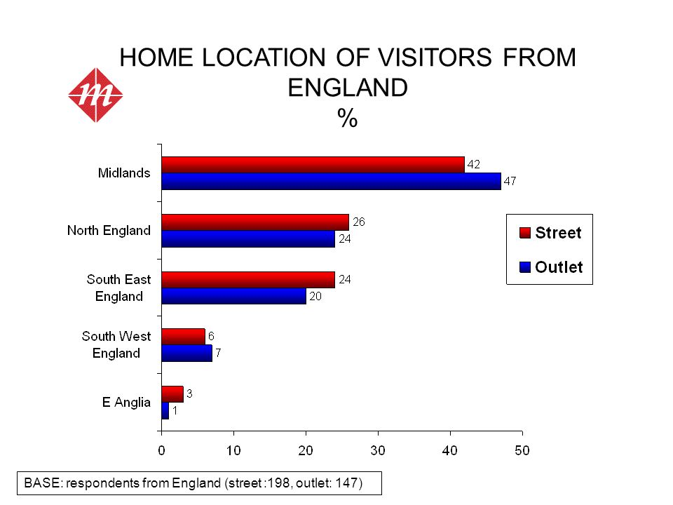 HOME LOCATION OF VISITORS FROM ENGLAND % BASE: respondents from England (street :198, outlet: 147)