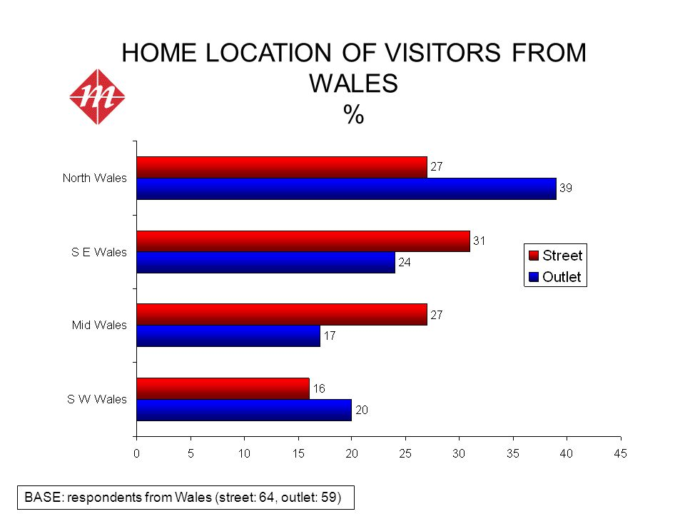 BASE: respondents from Wales (street: 64, outlet: 59) HOME LOCATION OF VISITORS FROM WALES %