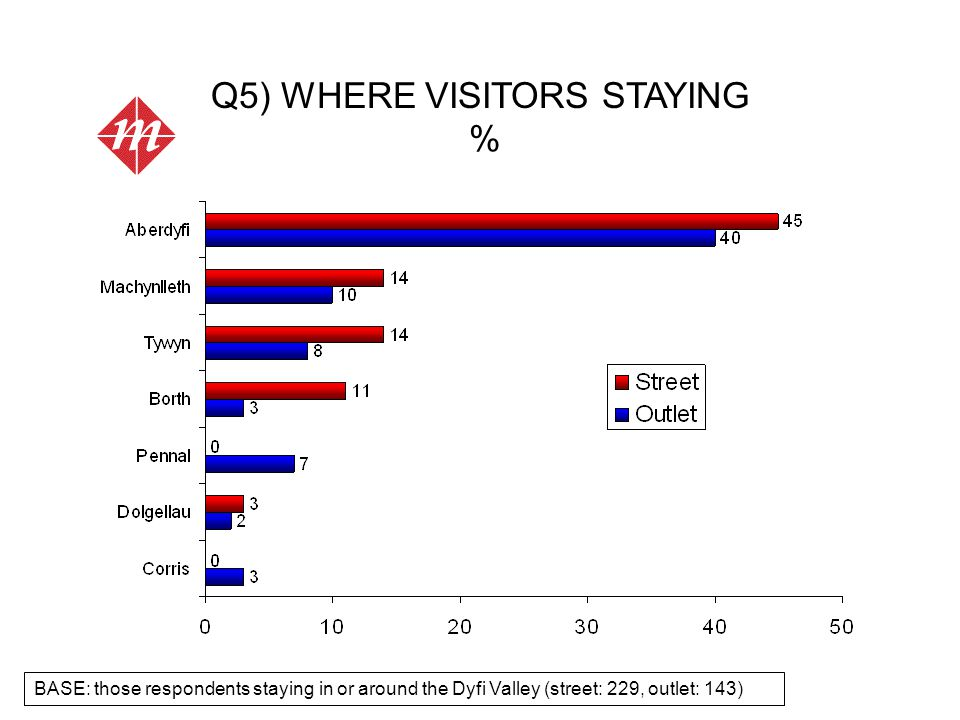 Q5) WHERE VISITORS STAYING % BASE: those respondents staying in or around the Dyfi Valley (street: 229, outlet: 143)