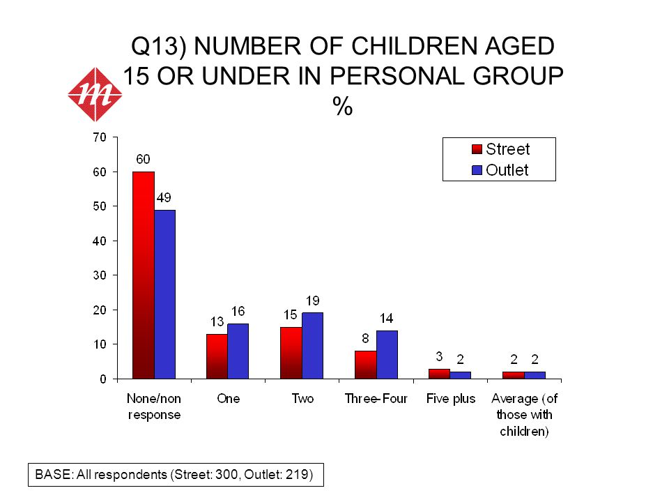 Q13) NUMBER OF CHILDREN AGED 15 OR UNDER IN PERSONAL GROUP % BASE: All respondents (Street: 300, Outlet: 219)