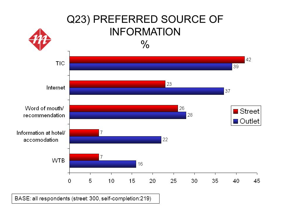 Q23) PREFERRED SOURCE OF INFORMATION % BASE: all respondents (street: 300, self-completion:219)