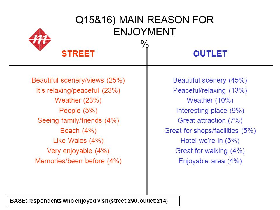 STREETOUTLET Beautiful scenery/views (25%) It's relaxing/peaceful (23%) Weather (23%) People (5%) Seeing family/friends (4%) Beach (4%) Like Wales (4%
