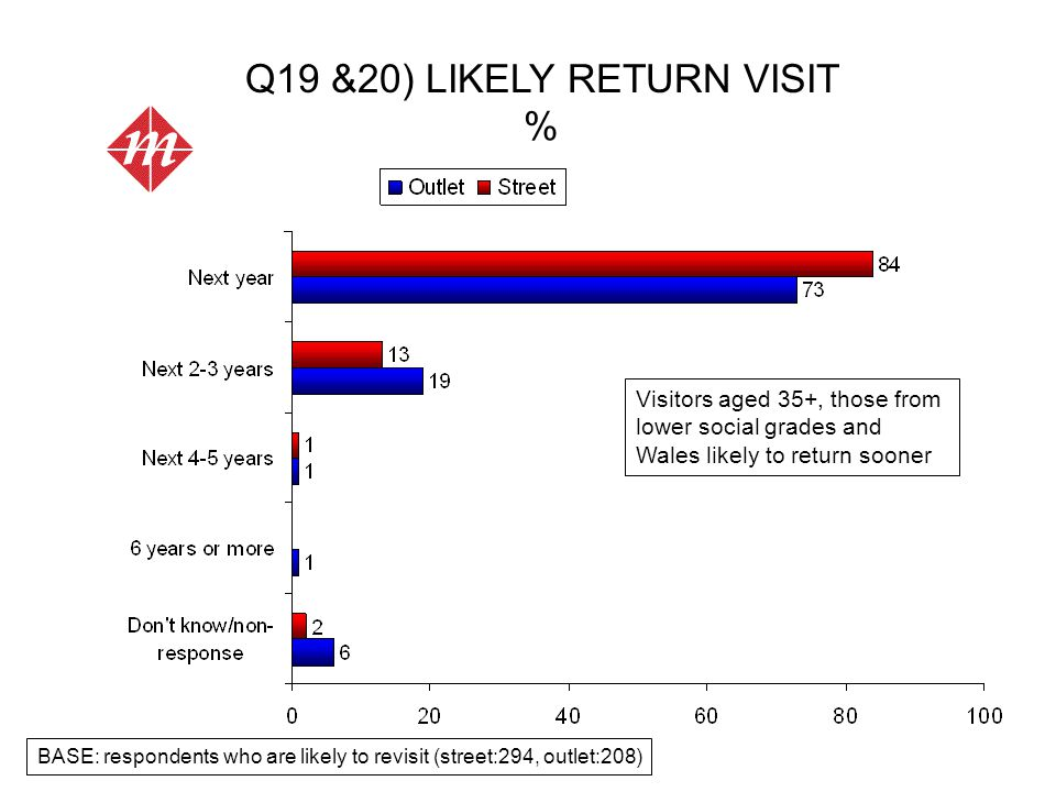 Q19 &20) LIKELY RETURN VISIT % BASE: respondents who are likely to revisit (street:294, outlet:208) Visitors aged 35+, those from lower social grades and Wales likely to return sooner