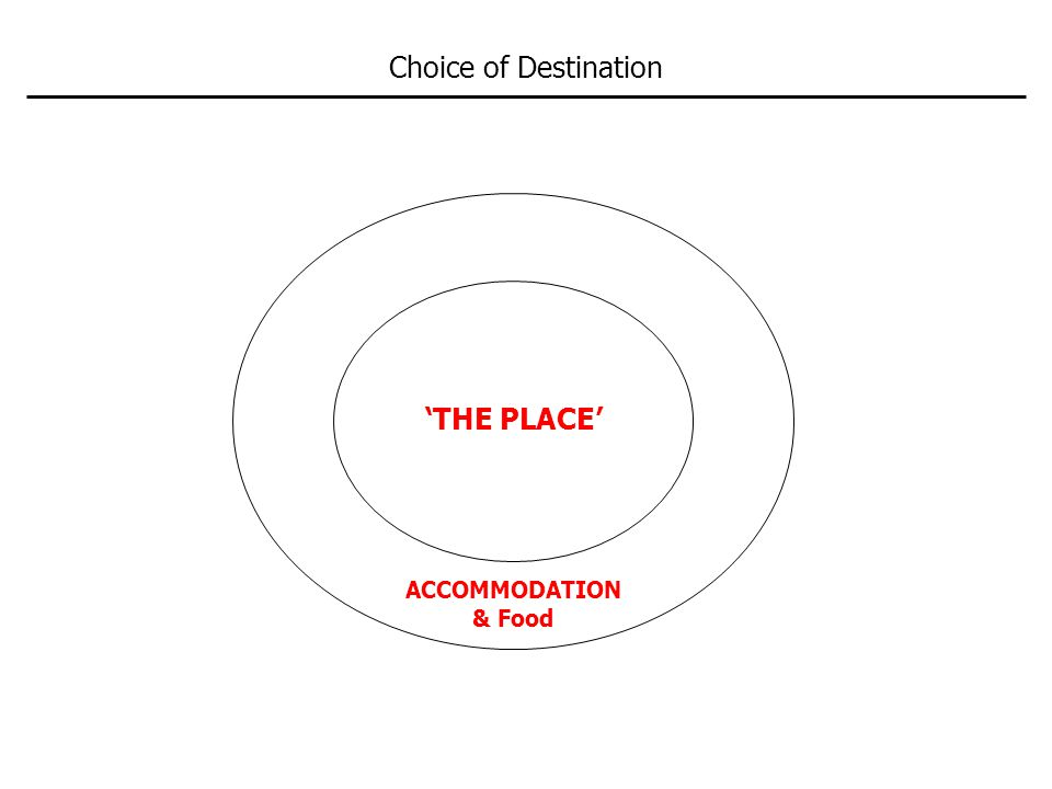 Choice of Destination 'THE PLACE' ACCOMMODATION & Food