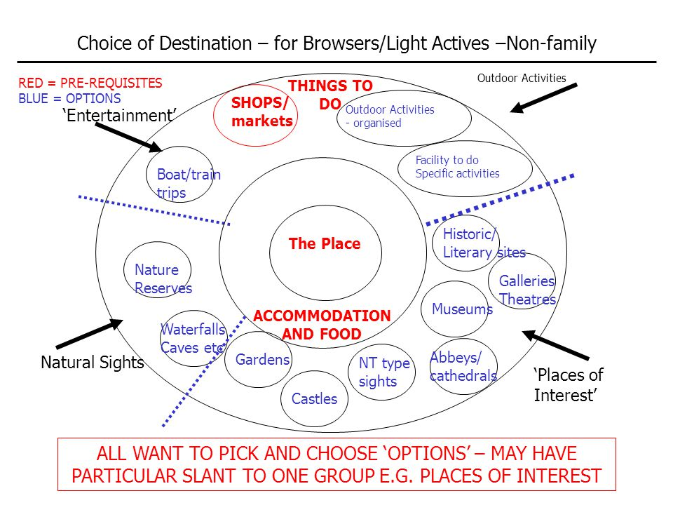 SHOPS/ markets 'Entertainment' Boat/train trips Choice of Destination – for Browsers/Light Actives –Non-family The Place ACCOMMODATION AND FOOD ALL WANT TO PICK AND CHOOSE 'OPTIONS' – MAY HAVE PARTICULAR SLANT TO ONE GROUP E.G.