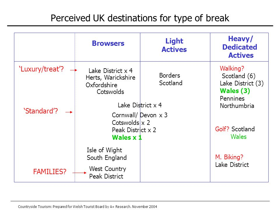 Perceived UK destinations for type of break Browsers Light Actives Heavy/ Dedicated Actives Isle of Wight South England Golf.