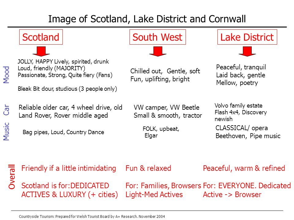 Image of Scotland, Lake District and Cornwall Overall Friendly if a little intimidating Scotland is for:DEDICATED ACTIVES & LUXURY (+ cities) Fun & relaxed For: Families, Browsers Light-Med Actives Peaceful, warm & refined For: EVERYONE.