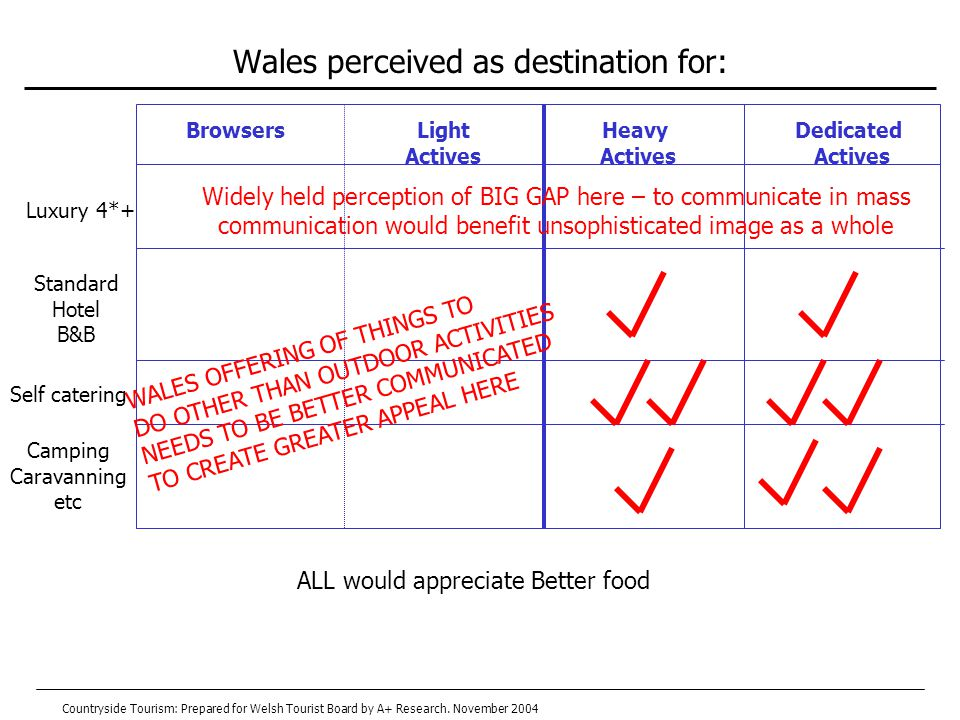Wales perceived as destination for: BrowsersLight Actives Heavy Actives Dedicated Actives Luxury 4*+ Standard Hotel B&B Self catering Camping Caravanning etc ALL would appreciate Better food Widely held perception of BIG GAP here – to communicate in mass communication would benefit unsophisticated image as a whole WALES OFFERING OF THINGS TO DO OTHER THAN OUTDOOR ACTIVITIES NEEDS TO BE BETTER COMMUNICATED TO CREATE GREATER APPEAL HERE Countryside Tourism: Prepared for Welsh Tourist Board by A+ Research.