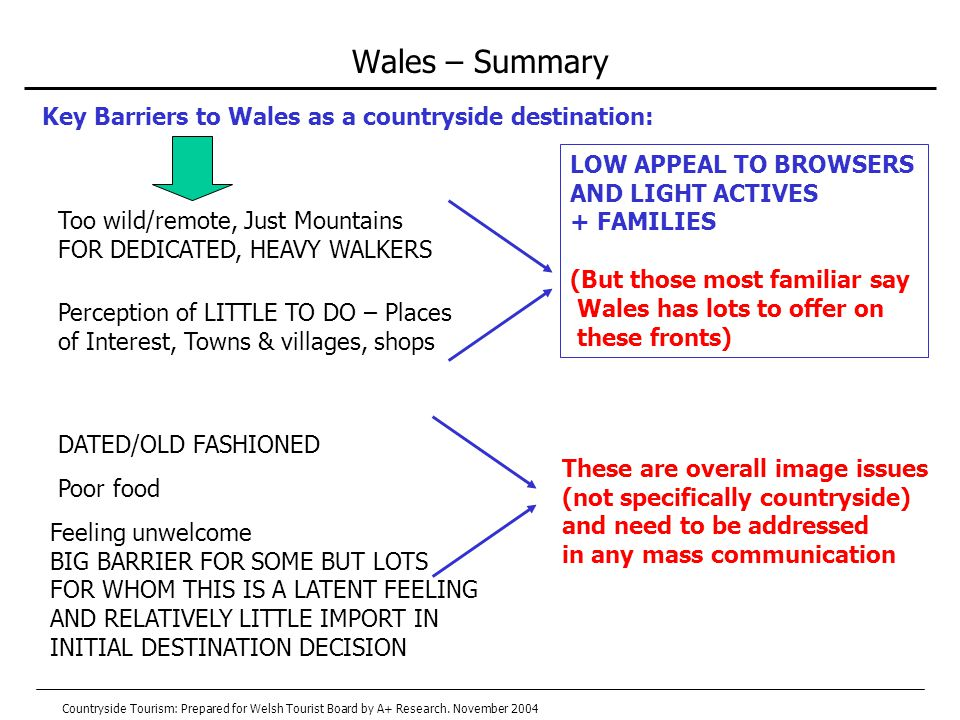Wales – Summary Feeling unwelcome BIG BARRIER FOR SOME BUT LOTS FOR WHOM THIS IS A LATENT FEELING AND RELATIVELY LITTLE IMPORT IN INITIAL DESTINATION DECISION DATED/OLD FASHIONED Poor food Key Barriers to Wales as a countryside destination: LOW APPEAL TO BROWSERS AND LIGHT ACTIVES + FAMILIES (But those most familiar say Wales has lots to offer on these fronts) These are overall image issues (not specifically countryside) and need to be addressed in any mass communication Too wild/remote, Just Mountains FOR DEDICATED, HEAVY WALKERS Perception of LITTLE TO DO – Places of Interest, Towns & villages, shops Countryside Tourism: Prepared for Welsh Tourist Board by A+ Research.