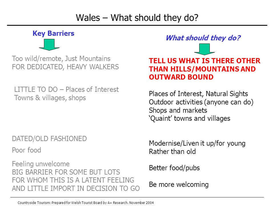 Wales – What should they do.
