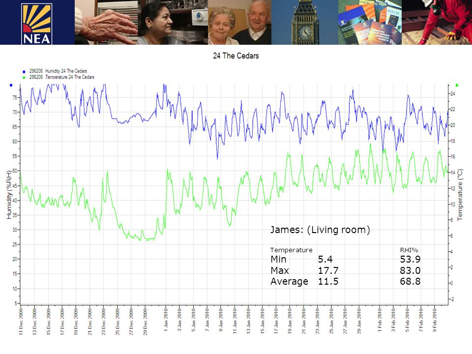 James: (Living room) Temperature RHI% Min5.4 53.9 Max17.7 83.0 Average 11.5 68.8