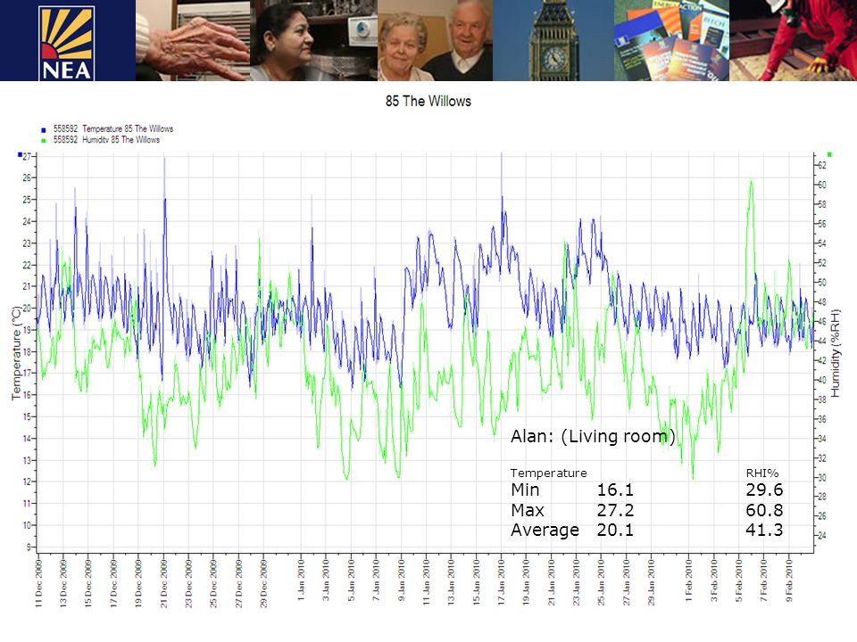 Alan: (Living room) Temperature RHI% Min16.1 29.6 Max27.2 60.8 Average 20.1 41.3