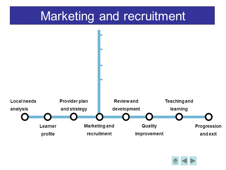 Marketing and recruitment Local needs analysis Learner profile Provider plan and strategy Review and development Teaching and learning Progression and