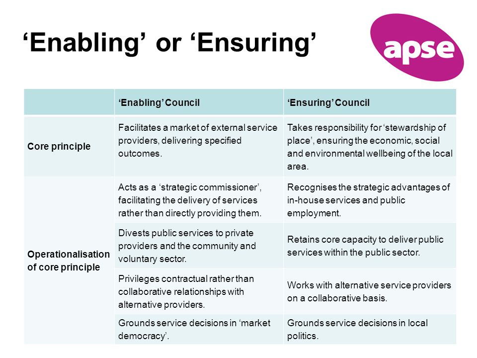 'Enabling' or 'Ensuring' 'Enabling' Council'Ensuring' Council Core principle Facilitates a market of external service providers, delivering specified outcomes.