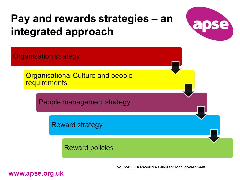 Pay and rewards strategies – an integrated approach www.apse.org.uk Organisation strategy Organisational Culture and people requirements People management strategyReward strategyReward policies Source: LGA Resource Guide for local government