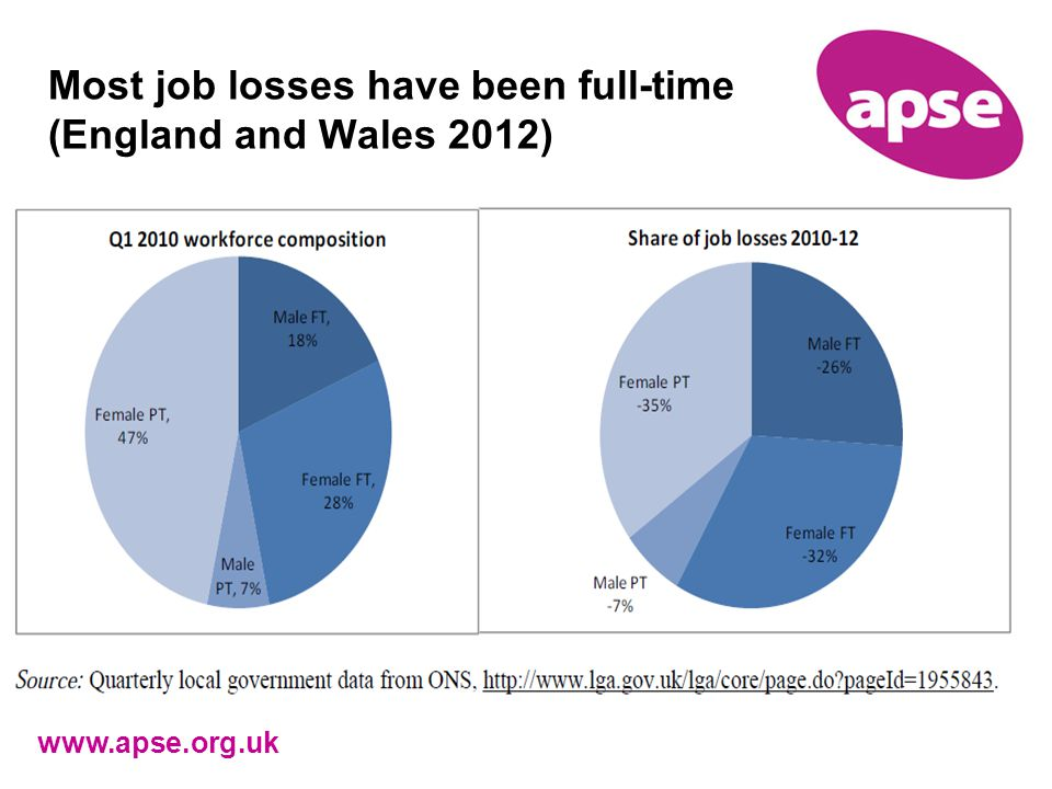 Most job losses have been full-time (England and Wales 2012) www.apse.org.uk