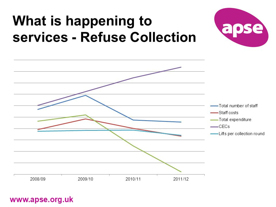 What is happening to services - Refuse Collection www.apse.org.uk