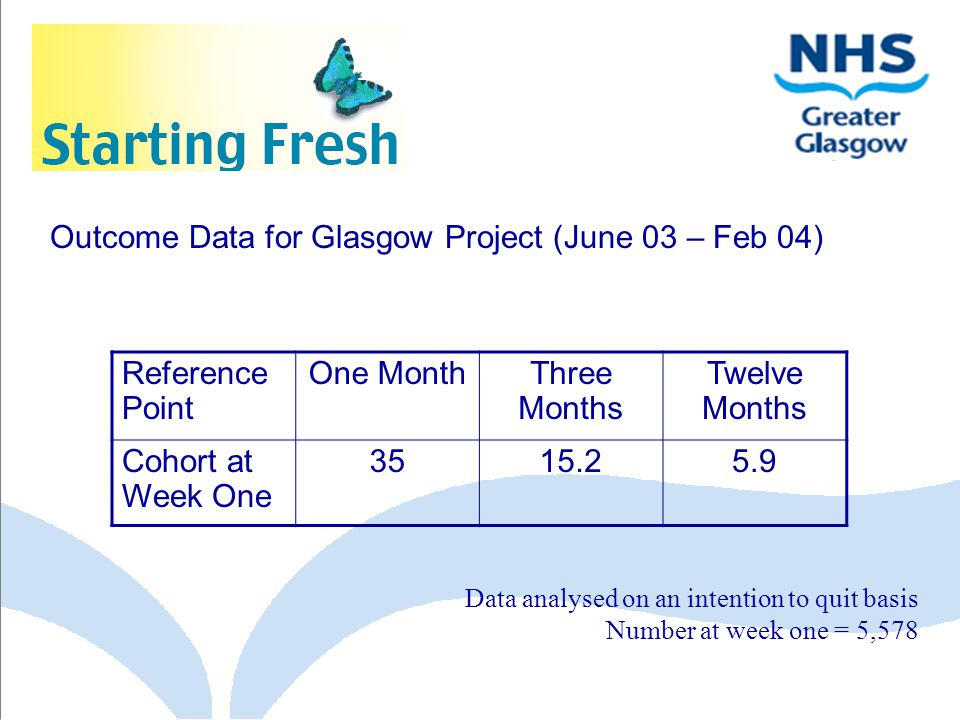 Outcome Data for Glasgow Project (June 03 – Feb 04) Reference Point One MonthThree Months Twelve Months Cohort at Week One 3515.25.9 Data analysed on an intention to quit basis Number at week one = 5,578