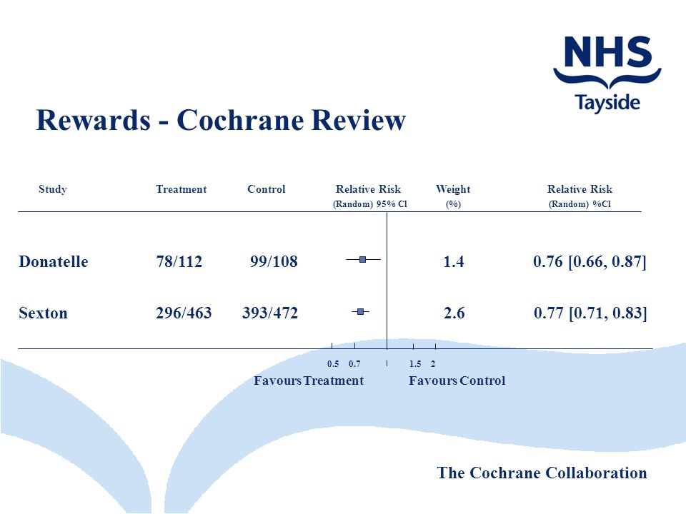 Rewards - Cochrane Review StudyTreatment Control Relative Risk Weight Relative Risk (Random) 95% Cl (%) (Random) %Cl Donatelle78/112 99/108 1.4 0.76 [0.66, 0.87] Sexton 296/463 393/472 2.6 0.77 [0.71, 0.83] The Cochrane Collaboration Favours Treatment Favours Control 0.5 0.71.5 2
