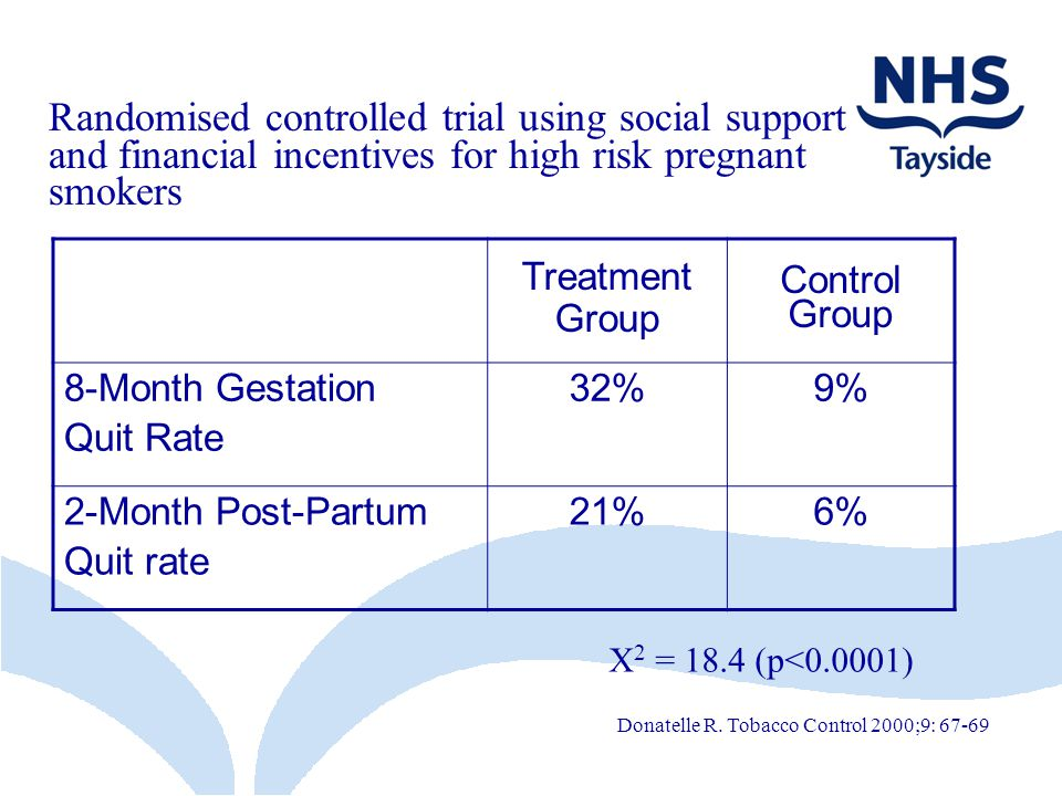 Randomised controlled trial using social support and financial incentives for high risk pregnant smokers Treatment Group Control Group 8-Month Gestation Quit Rate 32%9% 2-Month Post-Partum Quit rate 21%6% Donatelle R.
