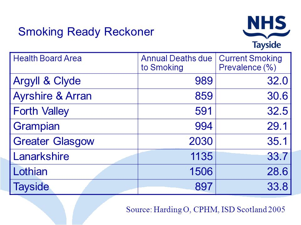 Smoking Ready Reckoner Health Board AreaAnnual Deaths due to Smoking Current Smoking Prevalence (%) Argyll & Clyde98932.0 Ayrshire & Arran85930.6 Forth Valley59132.5 Grampian99429.1 Greater Glasgow203035.1 Lanarkshire113533.7 Lothian150628.6 Tayside89733.8 Source: Harding O, CPHM, ISD Scotland 2005