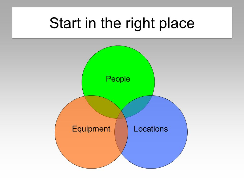Overlapping approach PeopleLocations Equipment Start in the right place