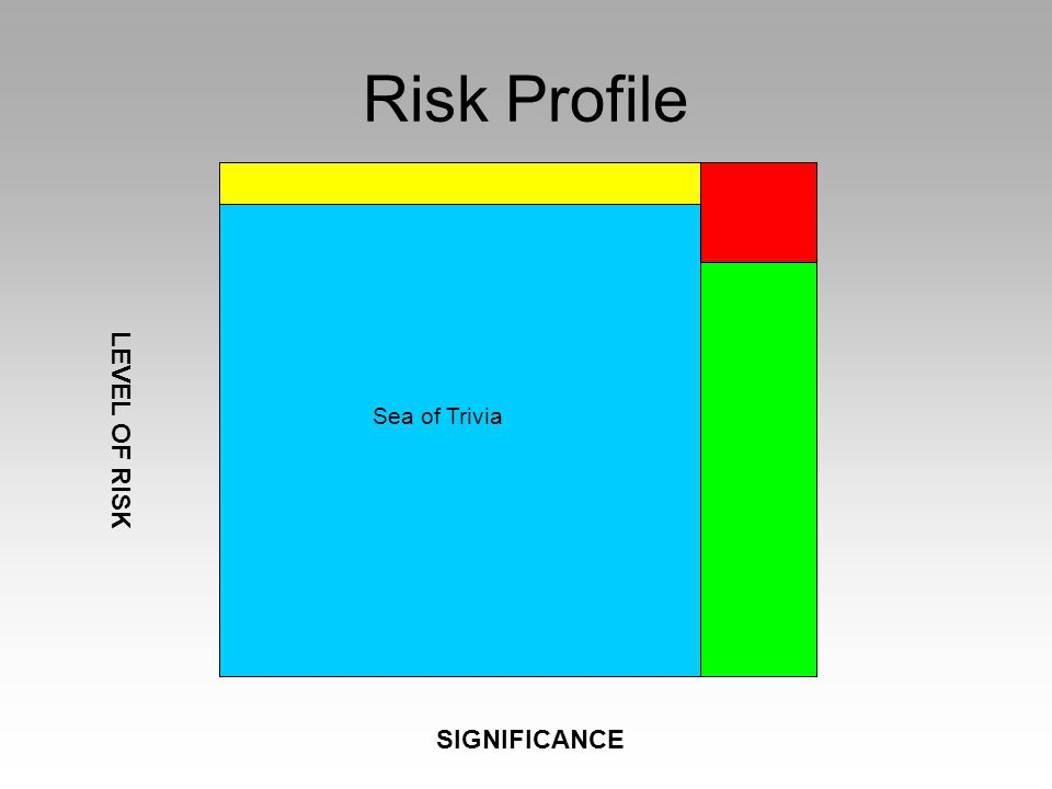 SIGNIFICANCE LEVEL OF RISK Sea of Trivia Risk Profile