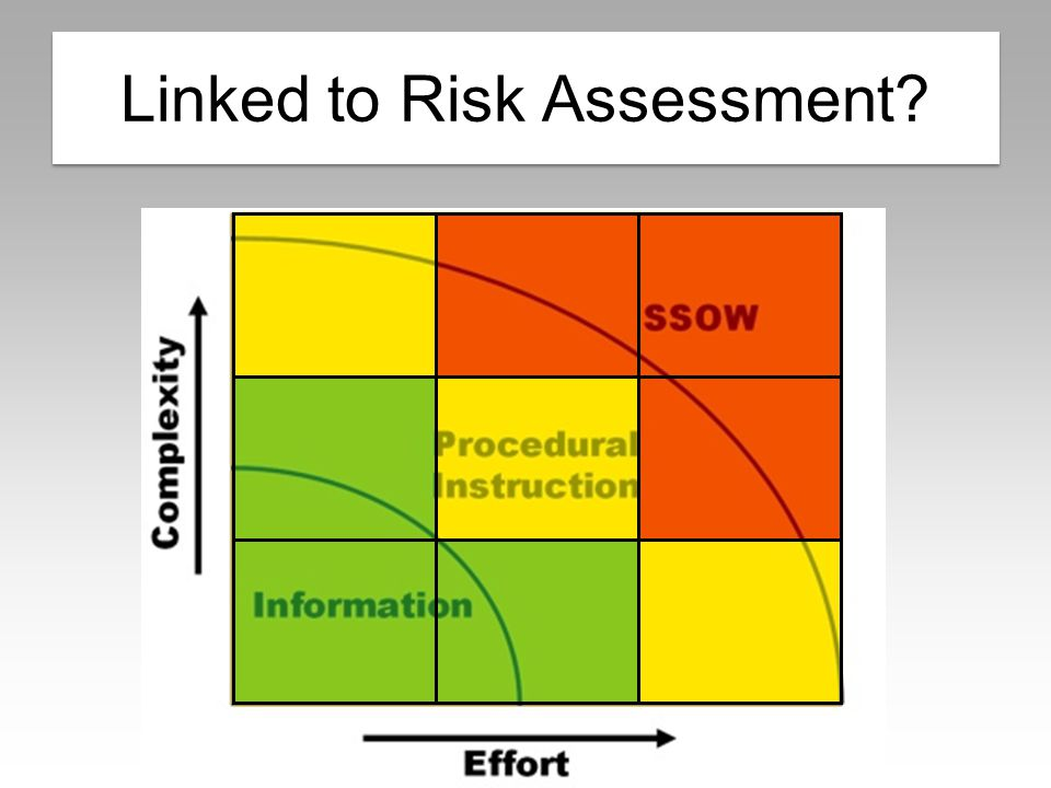 Suitable and sufficient Linked to Risk Assessment