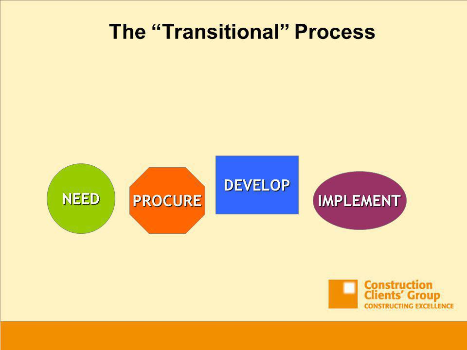 NEED DEVELOP PROCURE IMPLEMENT The Transitional Process