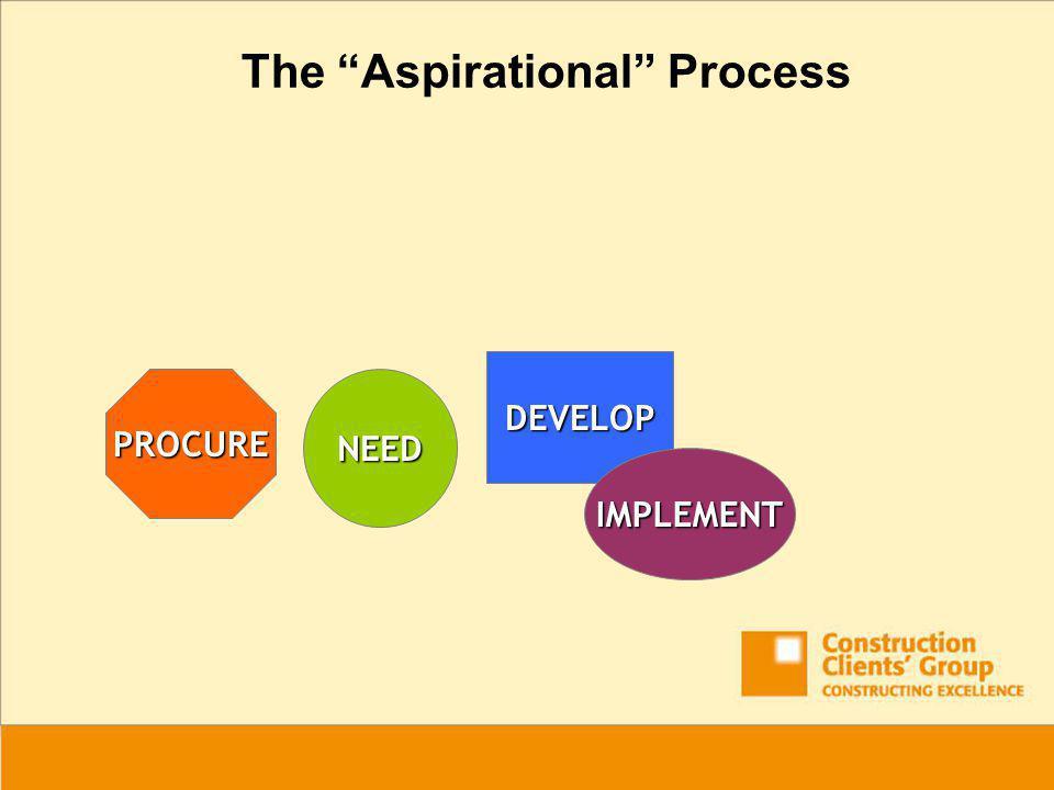 NEEDPROCURE DEVELOP IMPLEMENT The Aspirational Process