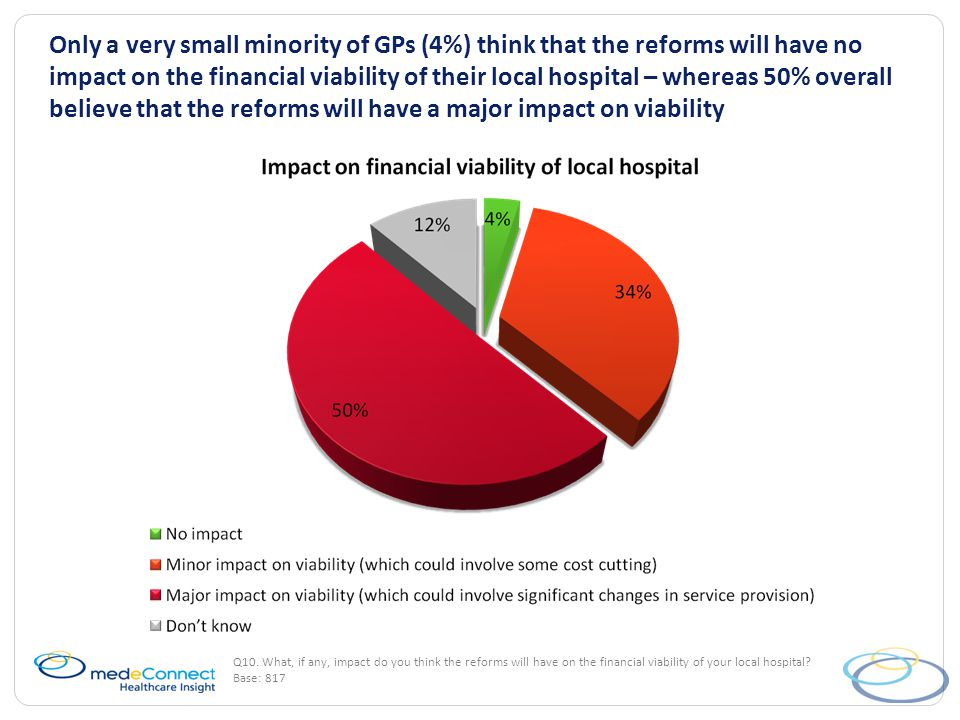 Only a very small minority of GPs (4%) think that the reforms will have no impact on the financial viability of their local hospital – whereas 50% overall believe that the reforms will have a major impact on viability Q10.